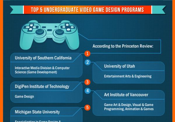 How To Become A Computer games developer | Explore Jobs | …