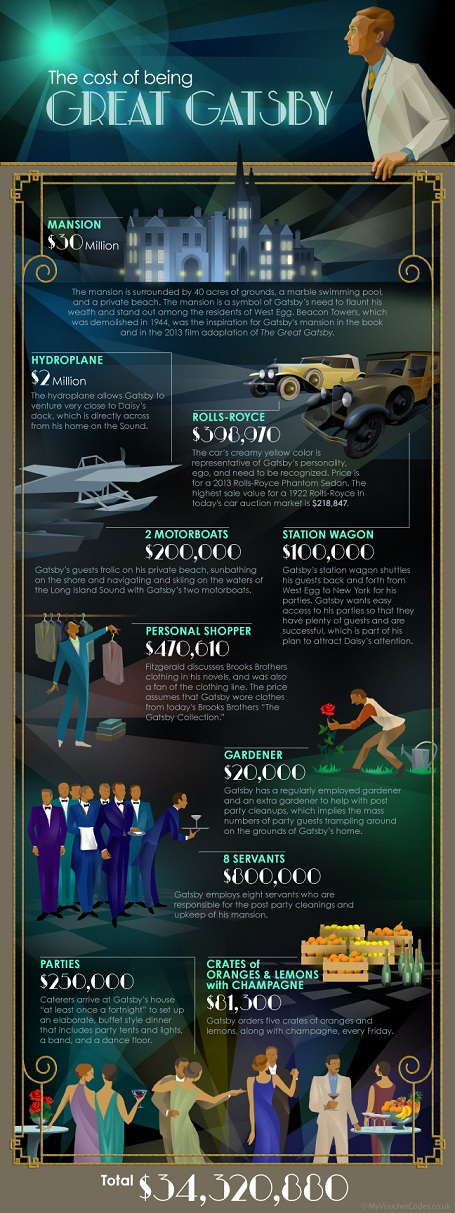 The cost of being The Great Gatsby [infographic]