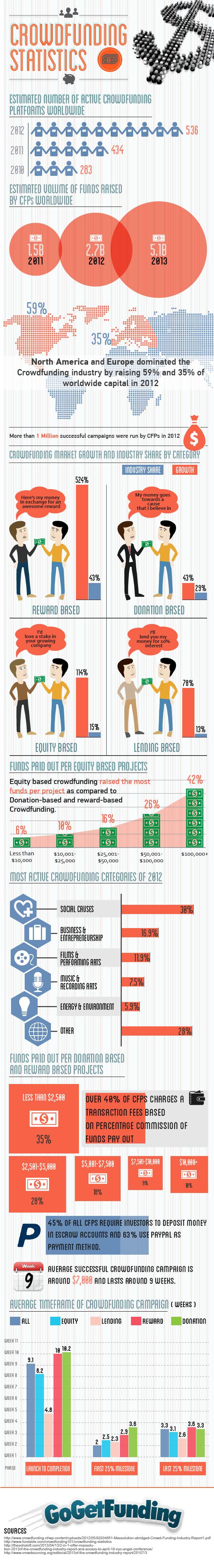 Crowdfunding statistics & trends [infographic]