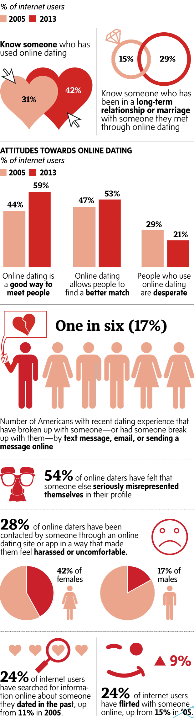 online dating stats 2013