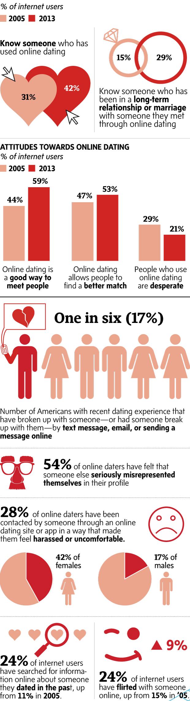 Australië online dating