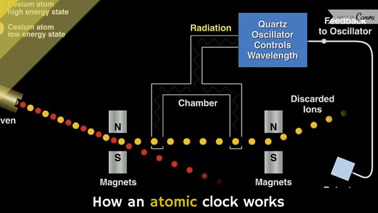 How an atomic clock works [video] - Alltop Viral