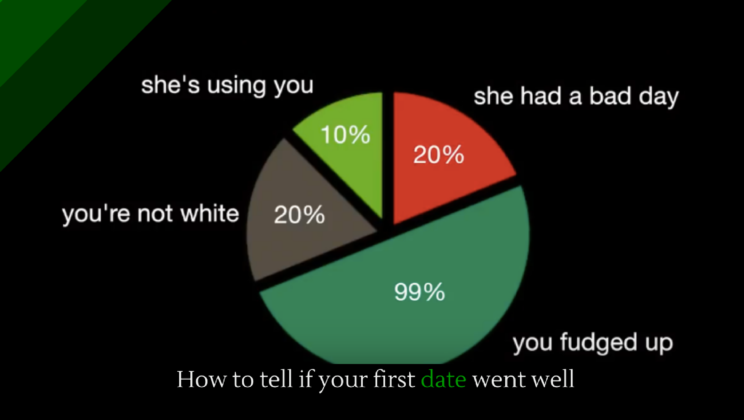 How to tell if your first date went well - Alltop Viral