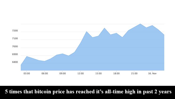 Bitcoin All Time High in kanadischen Dollars